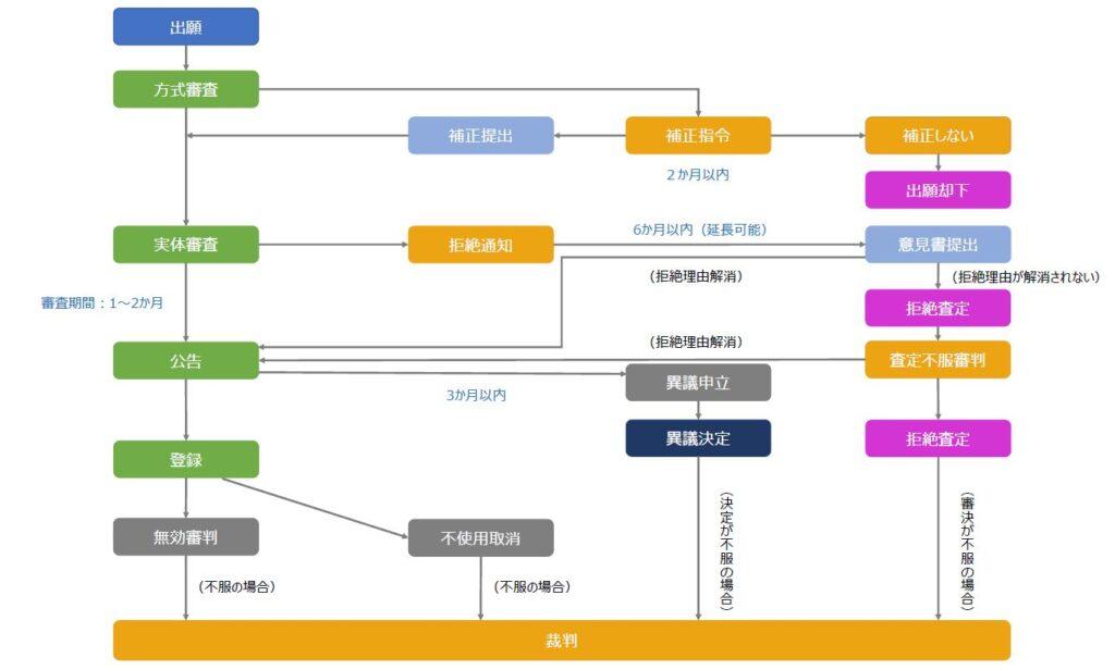 香港商標関連手続き(出願~登録、審判・訴訟)の流れ