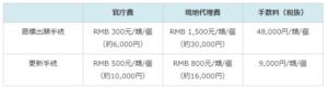 香港商標出願費用