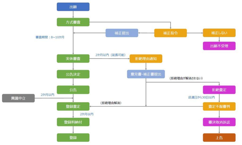 韓国商標関連手続き(出願~登録、審判・訴訟)の流れ