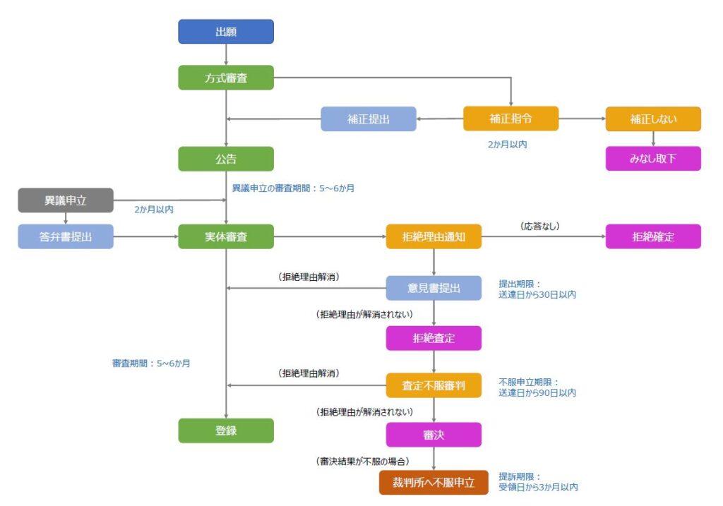 インドネシア商標関連手続き(出願~登録、審判・訴訟)の流れ