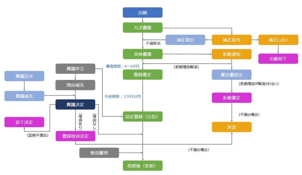 台湾商標関連手続き(出願~登録、審判・訴訟)の流れ