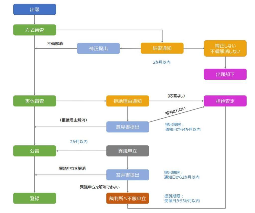 シンガポール商標関連手続き(出願~登録、審判・訴訟)の流れ